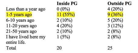 PG Survey Table 1