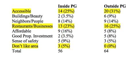 PG Survey Table 2