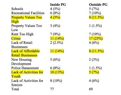 PG Survey Table 3