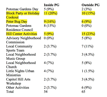 PG Survey Table 4