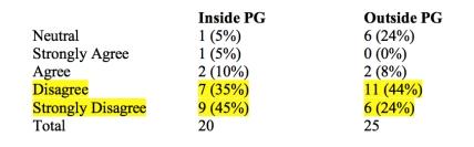 PG Survey Table 5